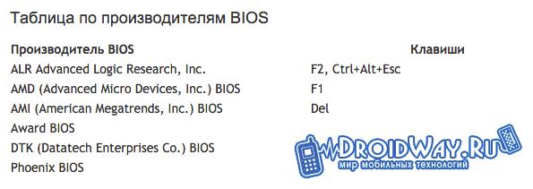 Таблица по производителям BIOS