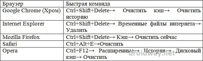 Все способы очистки кеша браузера